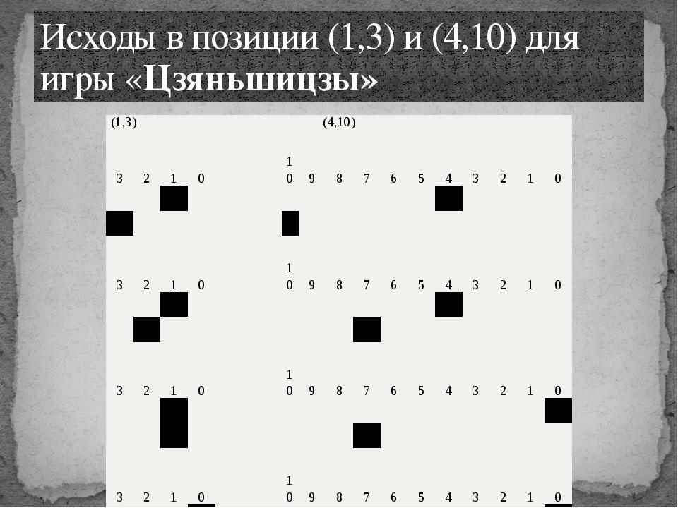 Исходы в позиции (1,3) и (4,10) для игры «Цзяньшицзы» (1,3) (4,10) 3 2 1 0 10...