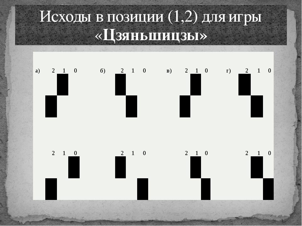 Исходы в позиции (1,2) для игры «Цзяньшицзы» а) 2 1 0 б) 2 1 0 в) 2 1 0 г) 2...
