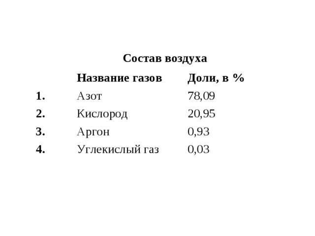 Состав воздуха Название газовДоли, в % Азот78,09 2.Кислород20,95 3....
