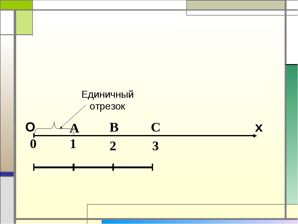Единичный отрезок 1 0 А В 2 С 3