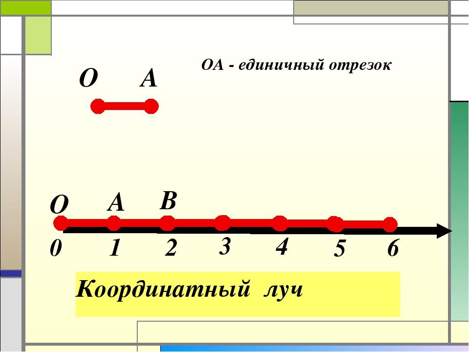 Координатный луч О А ОА - единичный отрезок