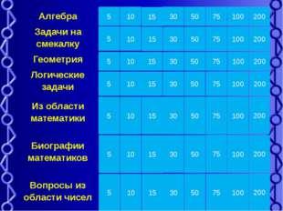 Алгебра У мальчика сестер столько же, сколько и братьев, а у девочки братьев