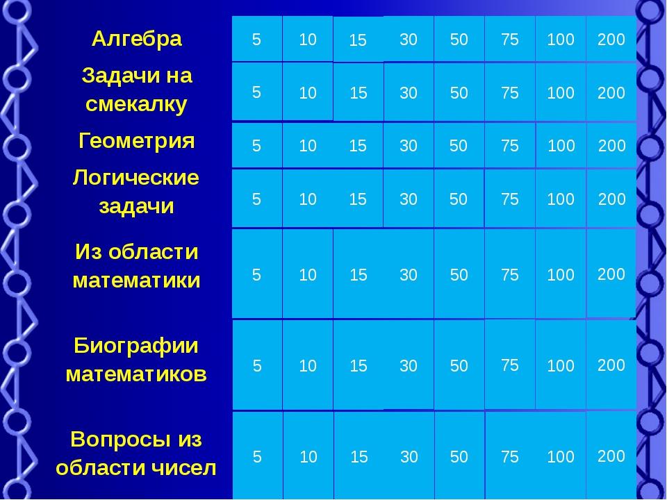 Алгебра У мальчика сестер столько же, сколько и братьев, а у девочки братьев...