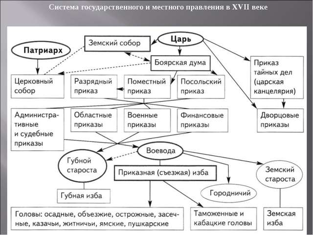 Система государственного и местного правления в XVII веке