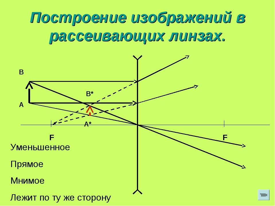 Построение изображений в рассеивающих линзах. F F Уменьшенное Прямое Мнимое Л...