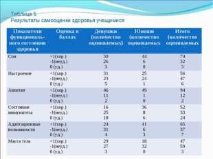 Таблица 5 Результаты самооценки здоровья учащимися Показатели функциональ-но
