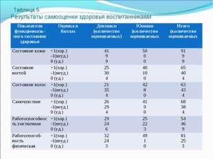 Таблица 5 Результаты самооценки здоровья воспитанниками Показатели функциона