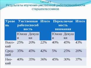 Таблица 6 Результаты изучения умственной работоспособности старшеклассников