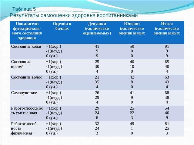 Таблица 5 Результаты самооценки здоровья воспитанниками Показатели функциона...