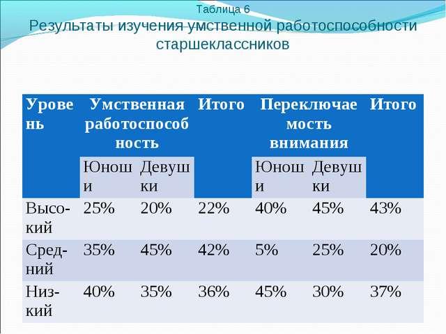 Таблица 6 Результаты изучения умственной работоспособности старшеклассников...