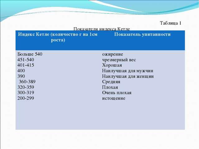 Таблица 1 Показатели индекса Кетле Индекс Кетле (количество г на 1см роста)...