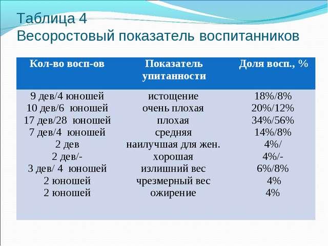 Таблица 4 Весоростовый показатель воспитанников Кол-во восп-овПоказатель уп...
