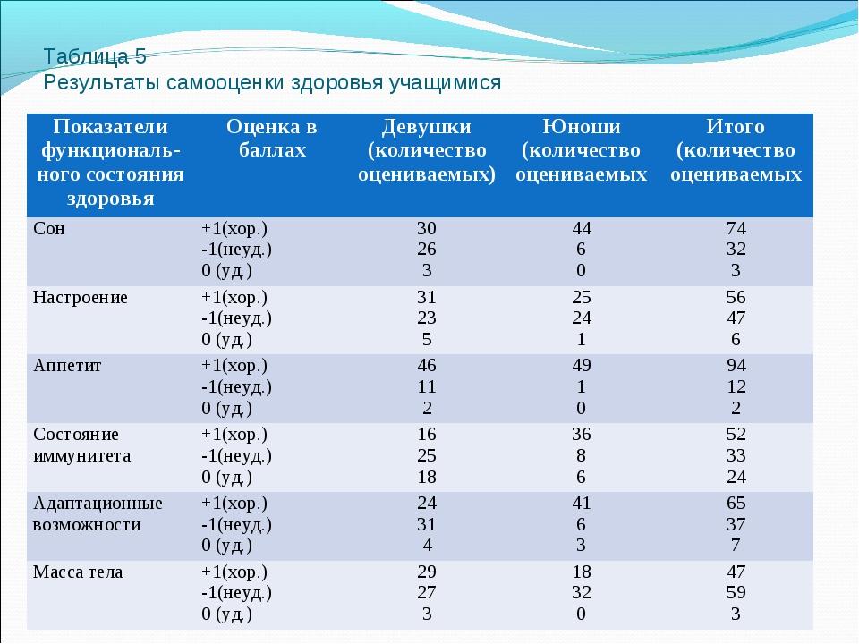 Таблица 5 Результаты самооценки здоровья учащимися Показатели функциональ-но...