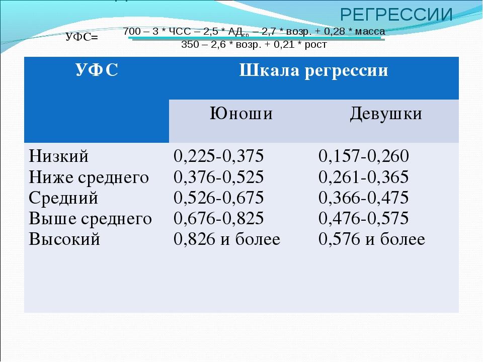 Таблица 2 ОПРЕДЕЛЕНИЕ УФС ЧЕЛОВЕКА ПО ШКАЛЕ РЕГРЕССИИ УФС= 700 – 3 * ЧСС – 2...
