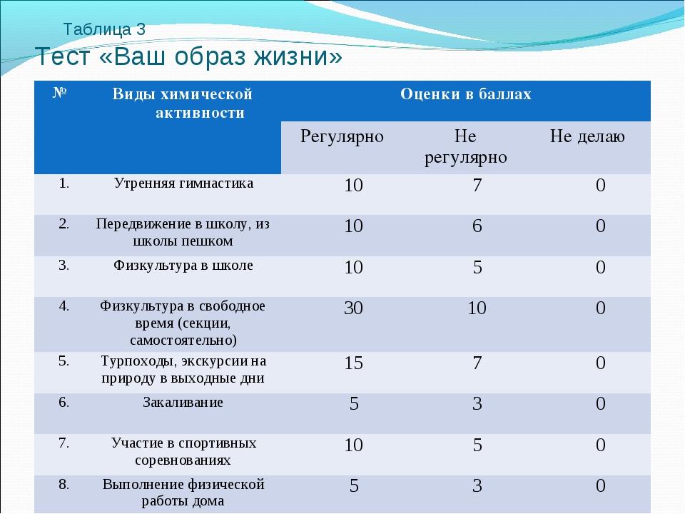 Таблица 3 Тест «Ваш образ жизни» № Виды химической активности Оценки в бал...