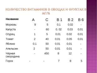 Название А С В 1 В 2 В 6 Морковь 9 5 0,1 0,02 - Капуста - 60 0,