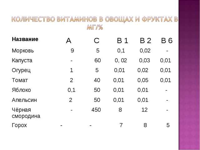 Название А С В 1 В 2 В 6 Морковь 9 5 0,1 0,02 - Капуста - 60 0,...