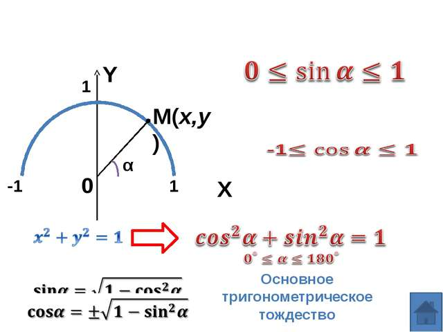 Задача 1. Найдите по рисунку синус, косинус и тангенс углов: а) AOM б) AOK в)...
