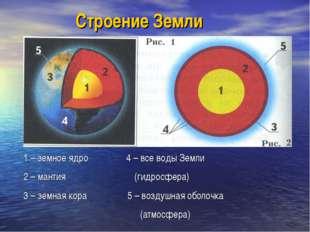 Строение Земли 1 – земное ядро 4 – все воды Земли 2 – мантия (гидросфера) 3 –