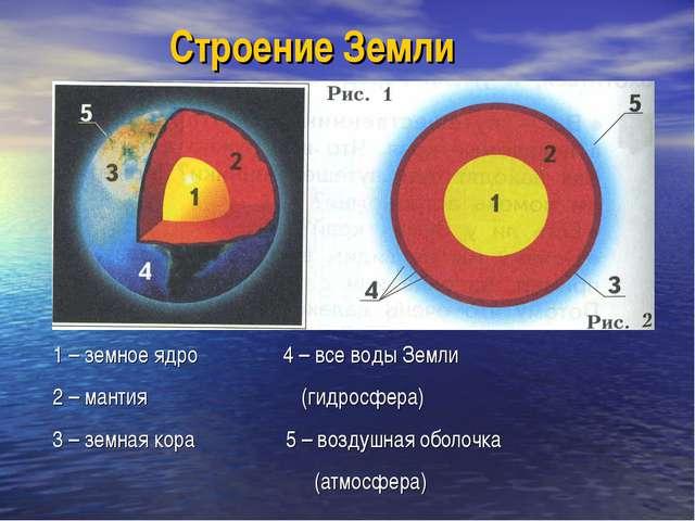 Строение Земли 1 – земное ядро 4 – все воды Земли 2 – мантия (гидросфера) 3 –...