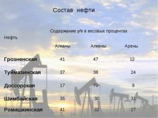 Состав нефти НефтьСодержание у/в в весовых процентах Алканы  Алкены  Арен