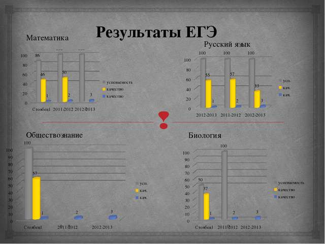 Математика Русский язык Обществознание Биология Результаты ЕГЭ 