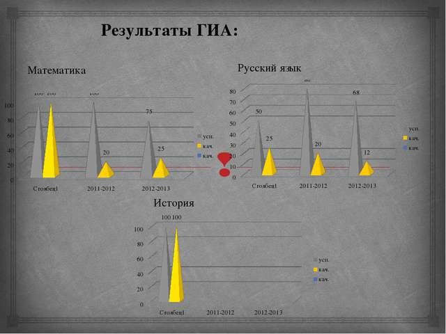 Математика Русский язык История Результаты ГИА: 