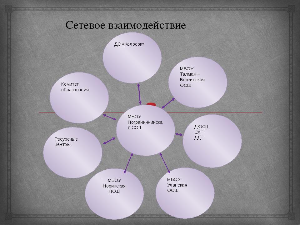 МБОУ Пограничнинская СОШ Комитет образования ДС «Колосок» МБОУ Талман – Борзи...