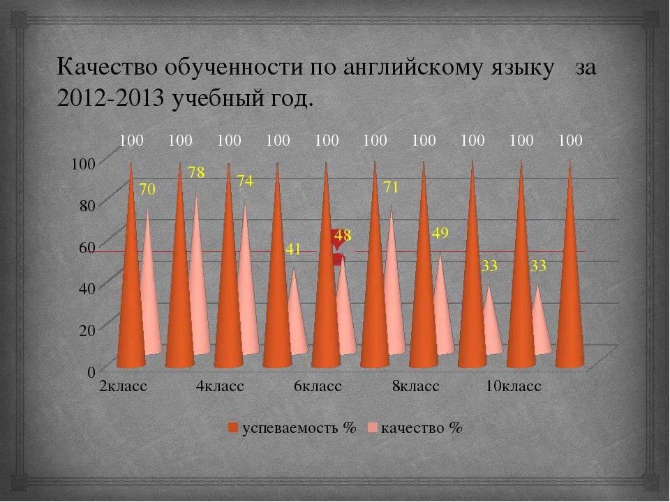 Качество обученности по английскому языку за 2012-2013 учебный год. 