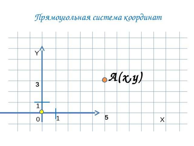 Прямоугольная система координат Y X 0 1 A(x,y) 1 5 3