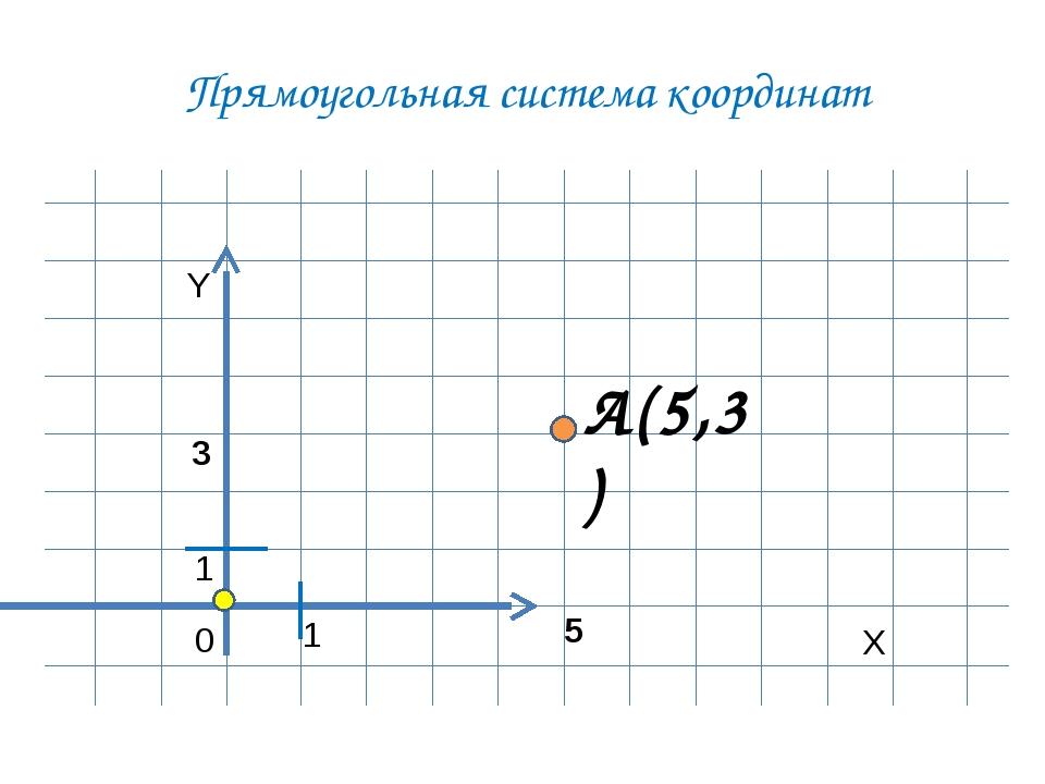 Прямоугольная система координат Y X 0 1 A(5,3) 1 5 3