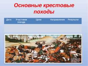 Основные крестовые походы Дата Участники походаЦели Направление Результат