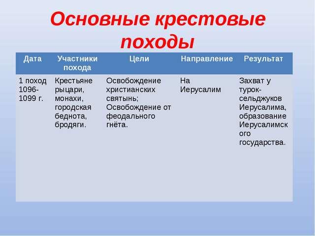 Основные крестовые походы Дата Участники походаЦели Направление Результат...