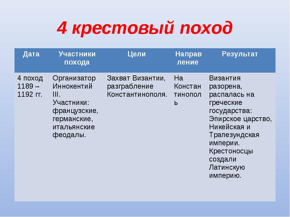 4 крестовый поход Дата Участники походаЦели Направление Результат 4 поход...