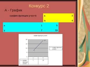 Конкурс 2 А - График