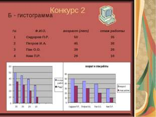 Конкурс 2 Б - гистограмма
