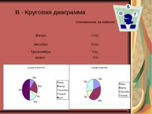 В - Круговая диаграмма