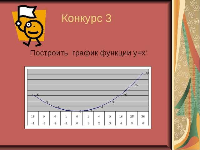 Конкурс 3 Построить график функции у=х2