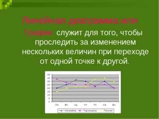 Линейная диаграмма или График служит для того, чтобы проследить за изменением