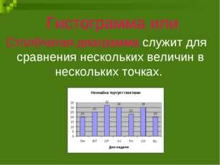 Гистограмма или Столбчатая диаграмма служит для сравнения нескольких величин