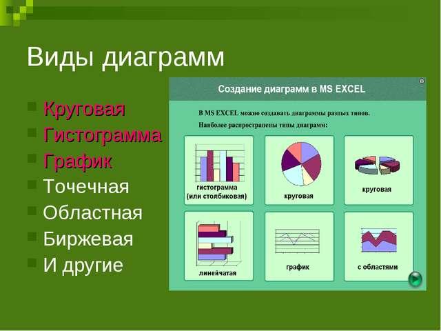 Виды диаграмм Круговая Гистограмма График Точечная Областная Биржевая И другие