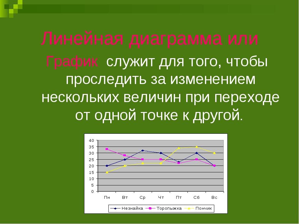 Линейная диаграмма или График служит для того, чтобы проследить за изменением...