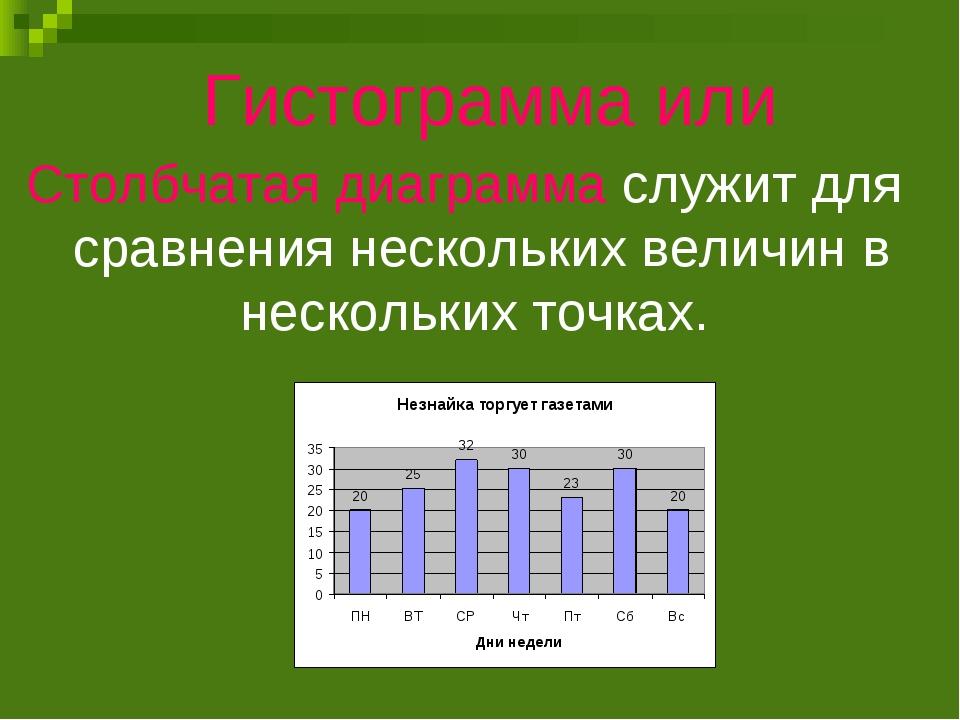 Гистограмма или Столбчатая диаграмма служит для сравнения нескольких величин...
