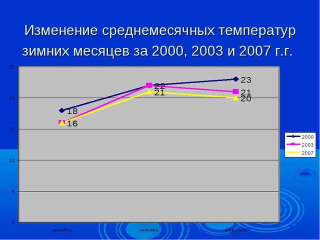 Изменение среднемесячных температур зимних месяцев за 2000, 2003 и 2007 г.г.
