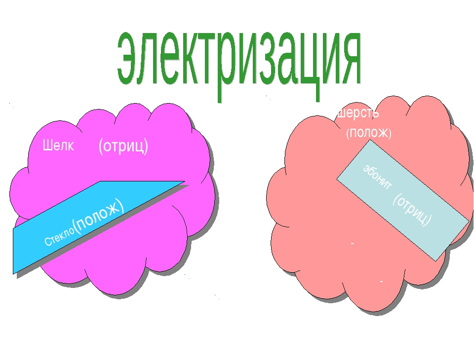 Шелк шерсть эбонит - - (отриц) Стекло(полож) (полож) (отриц)