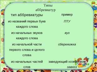 corowina.ucoz.com Типы аббревиатур тип аббревиатурыпример из названий первых