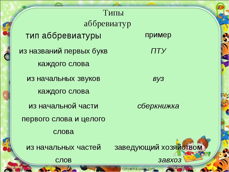 corowina.ucoz.com Типы аббревиатур тип аббревиатурыпример из названий первых...