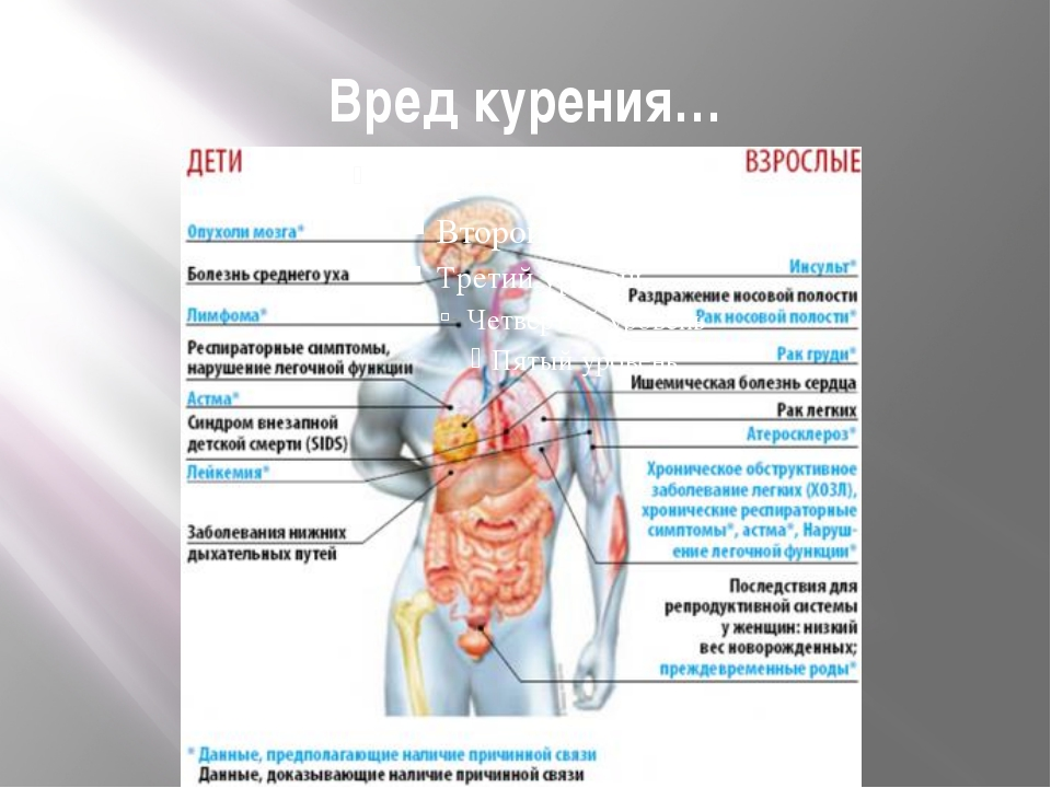Болезни лёгких связанные с курением
