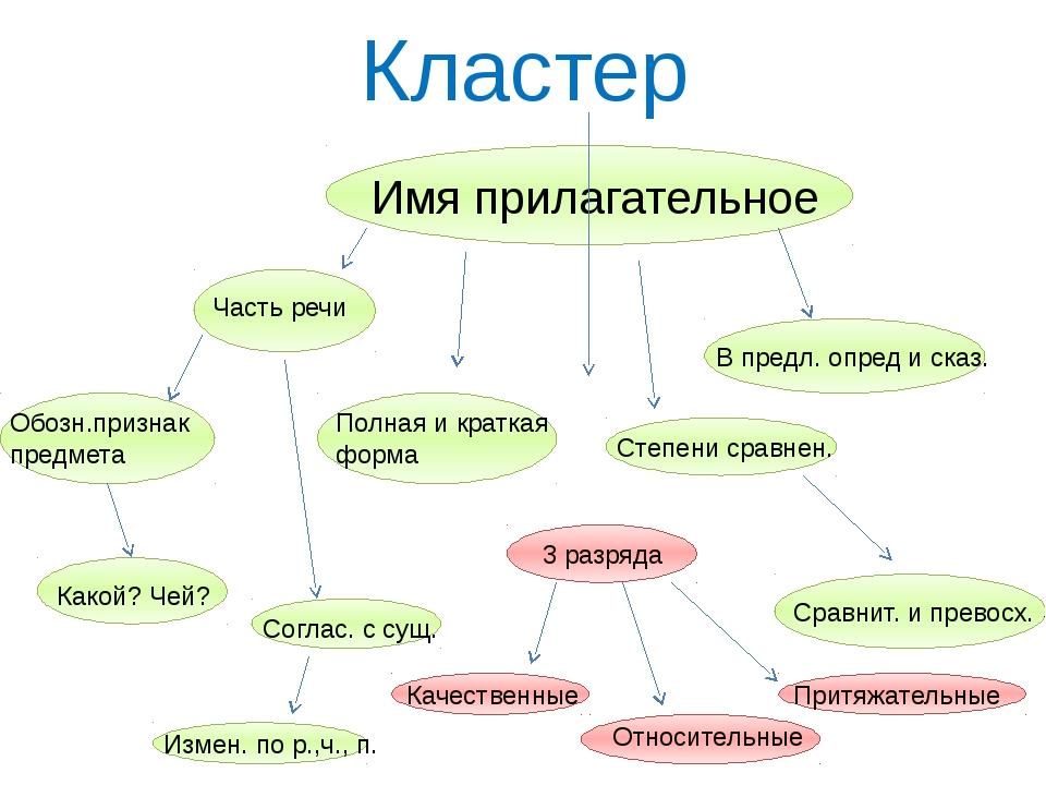 Как сделать часть речи - Uaz4x4-shop.ru