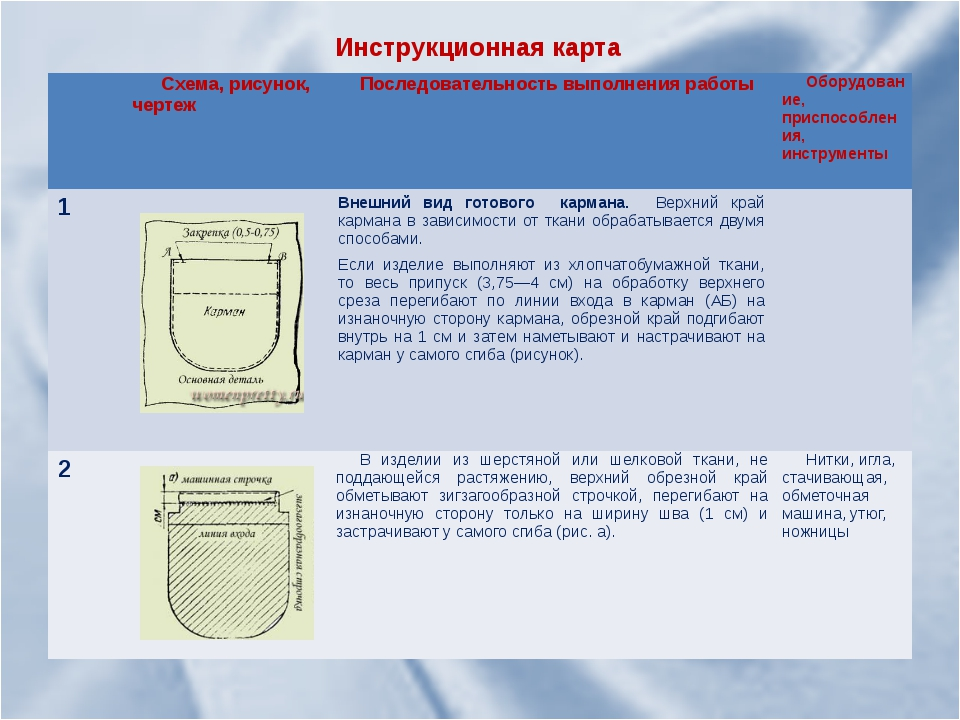 Инструкционная карта Схема, рисунок, чертеж Последовательность выполнения раб...